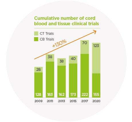 CBT trials cumulative_graph_72dpi.jpg